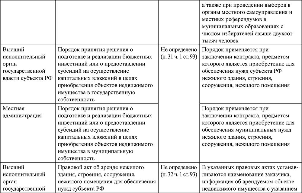 Документы для прописки замена паспорта