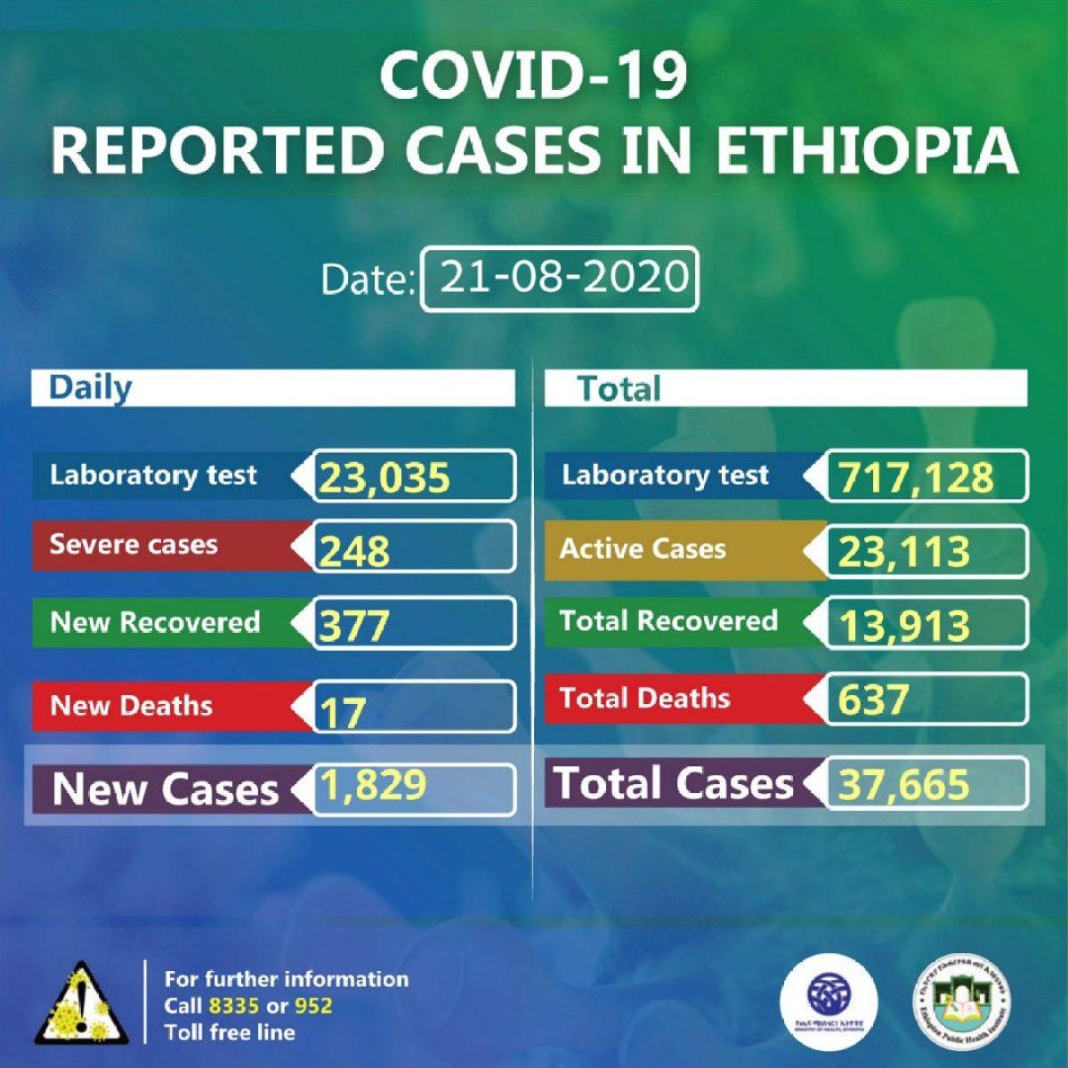 COVID-19 en Etiopía: se alcanza un nuevo pico máximo de casos de Coronavirus africa