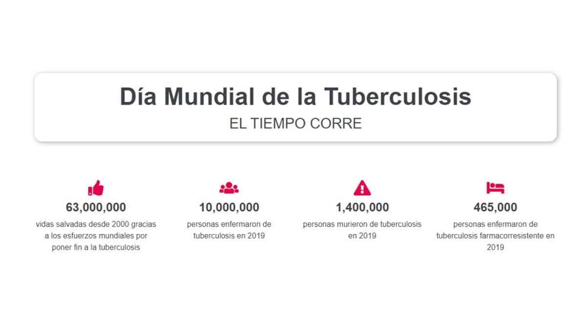 Día Mundial de la Tuberculosis – El tiempo corre actualidad