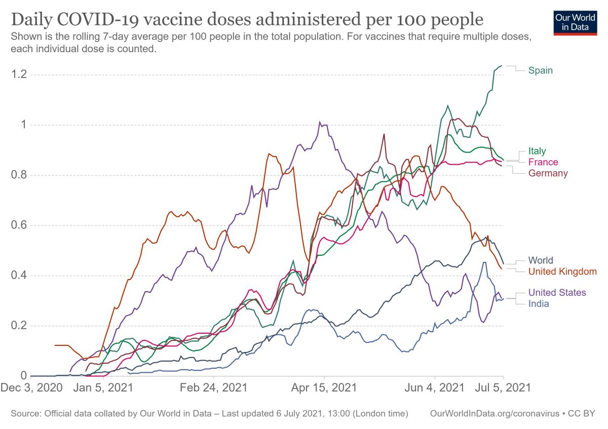 España gana el mundial de la vacunación actualidad Vacuna Covid19