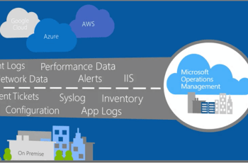 Monitoramento Máquina Virtual no Microsoft Azure