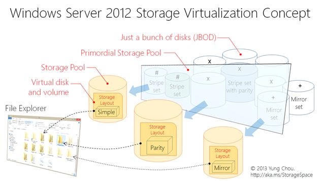 Windows Server 2012 Storage Virtualization Concept