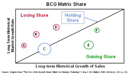 bcg-matrix-share2