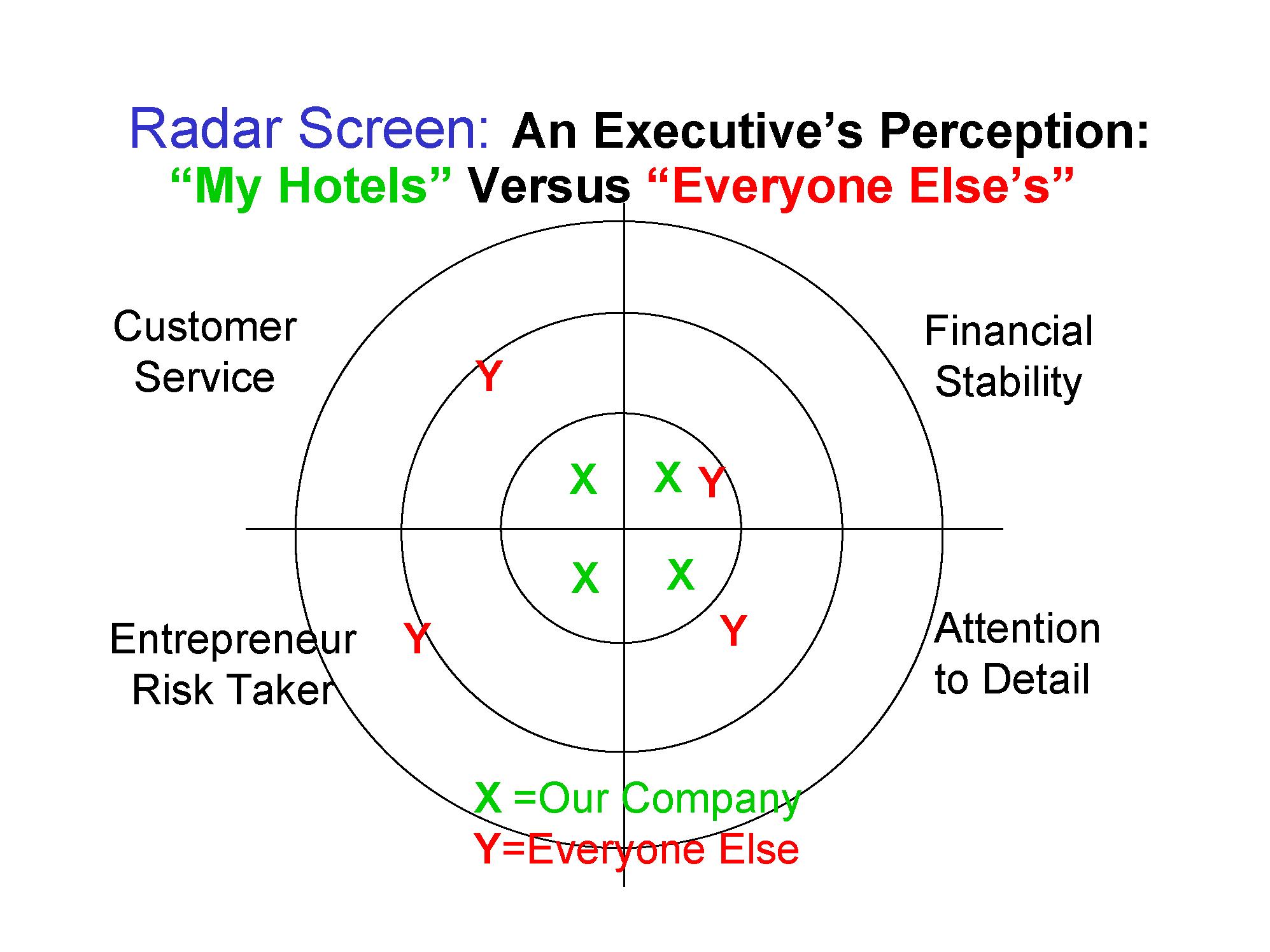 RadarScreenSLAPersonality
