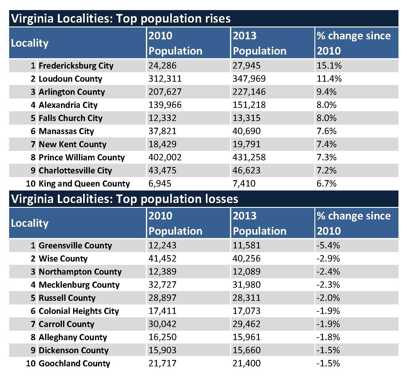 Virginia Population Estimates Growing More Slowly