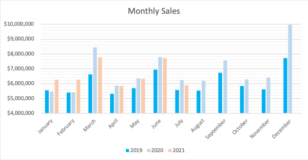 July 2021 Monthly Sales