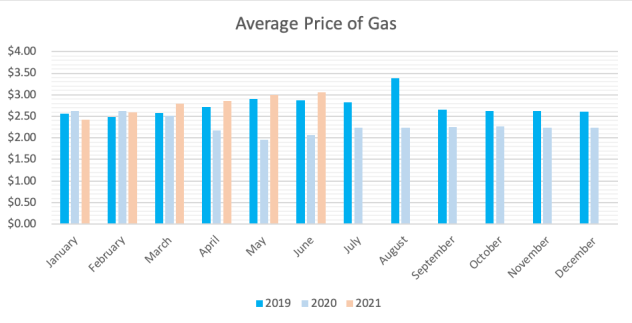 July 2021 Average Price of Gas