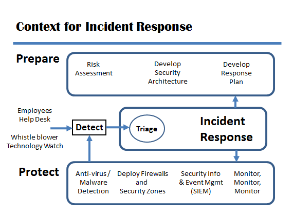 Incident Response Plan Coordinated Response