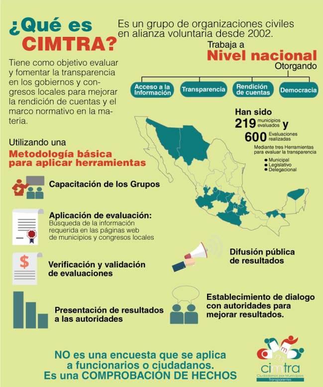 infografiacimtra