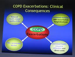 exacerbation of copd