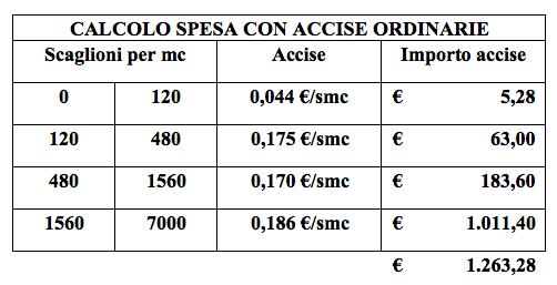 calcolo-spese-accise-ordinarie