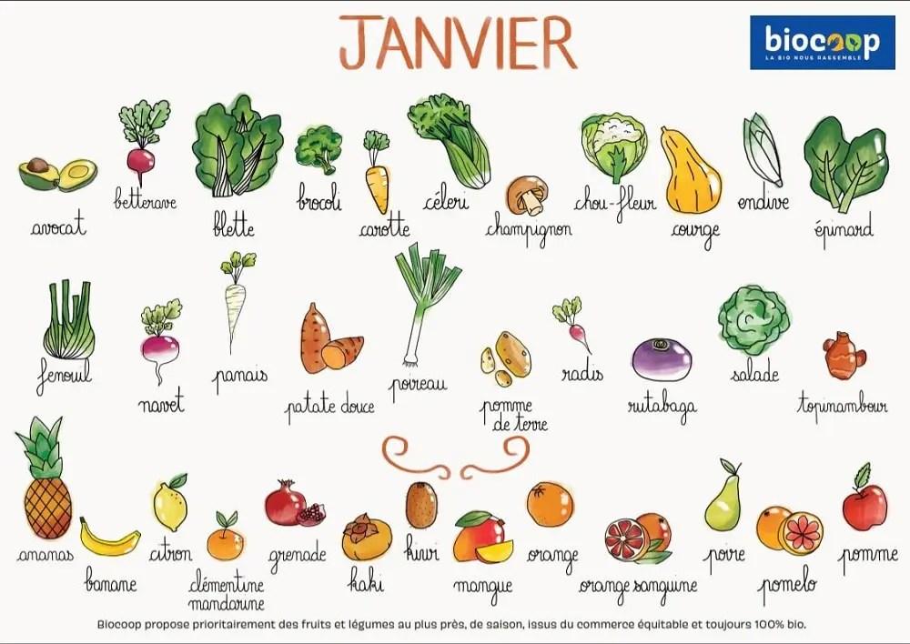 Calendrier fruits et legumes de janvier biocoop