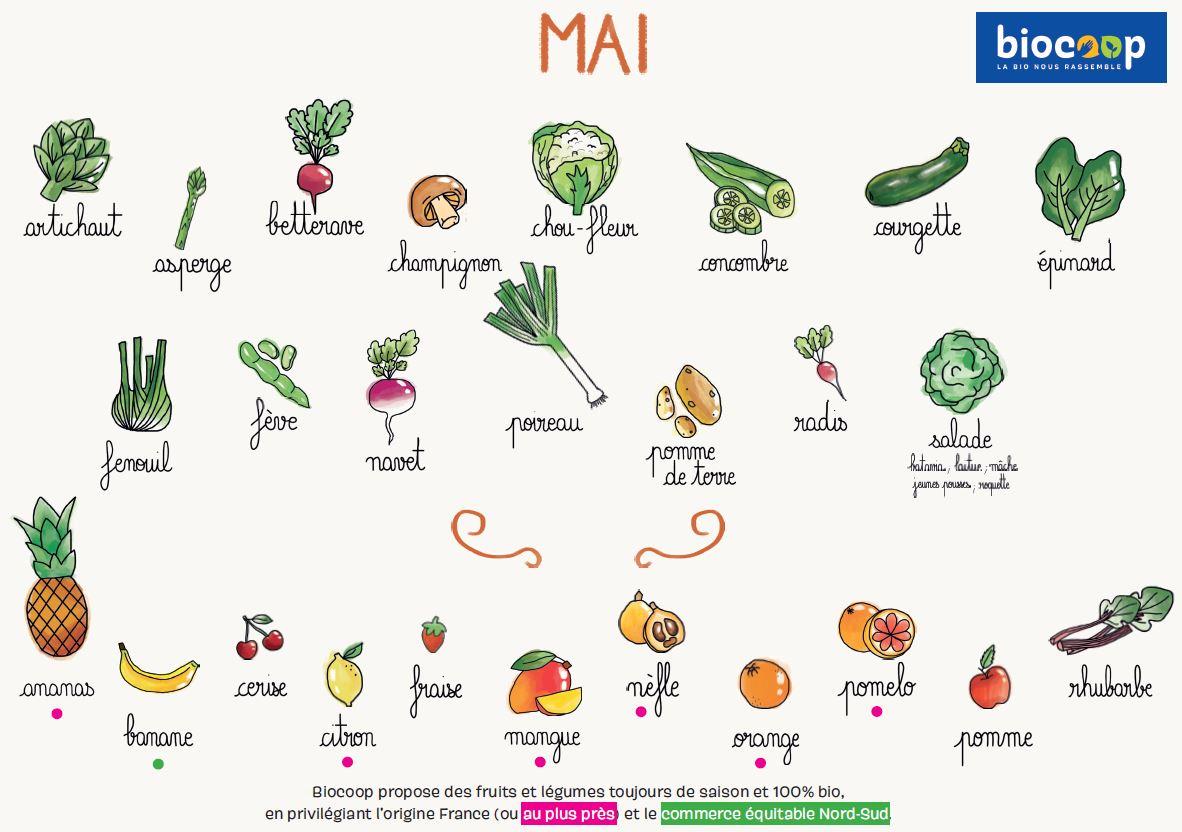 fruits et legumes de mai biocoop