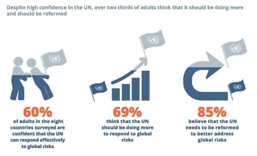 Should the UN be reformed? Copiosis redefines global citizen