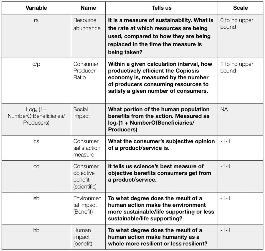 Algorithm Variables