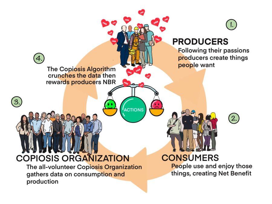 The basics of Copiosis creates freedom and a vibrant economy