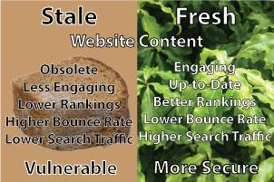 stale-vs-fresh
