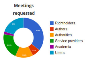 incontri-richieste-julia-Reda-copyright-riforma-progetto