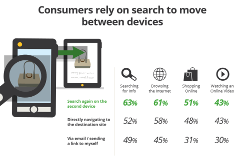 Mobile sites stats consumers