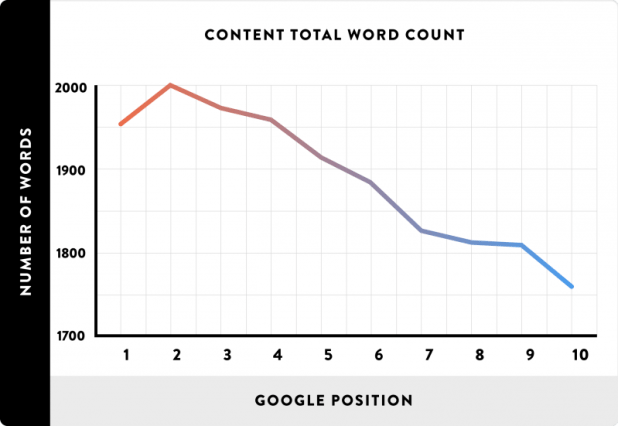 Long content does better in search
