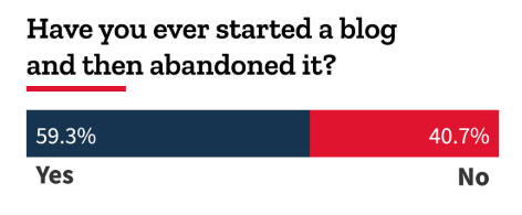 From: Blog Tyrant's BIG Blogging Survey