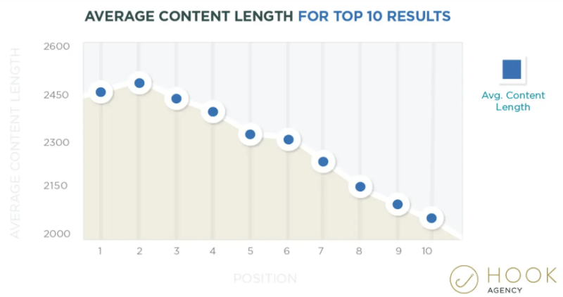 Longer content = better search rankings