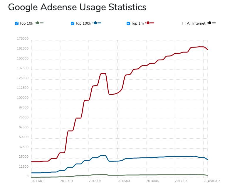 Google Adsense Usage Statistics
