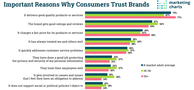 From: Why Customer Trust Brands - Marketing Charts