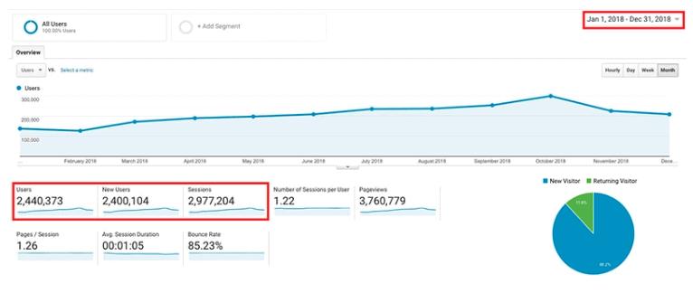 Ryan Robinson's Blog Traffic