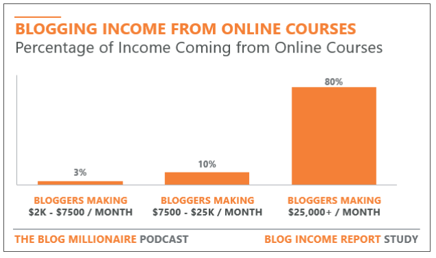 From: 2018 Blog Income Report Research Study - The Blog Millionaire