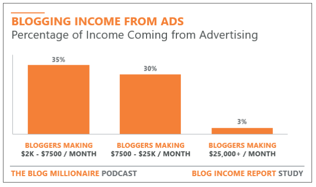 2018 Blog Income Report Research Study by The Blog Millionaire