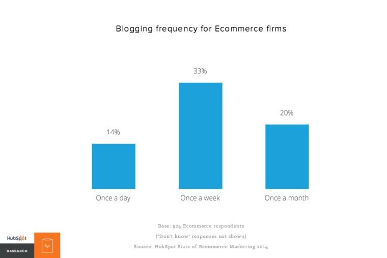 Blogging frequency for Ecommerce firms – HubSpot Research
