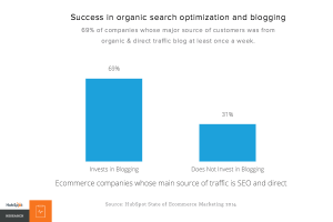 Ecommerce - SEO and blogging relationship –HubSpot Research