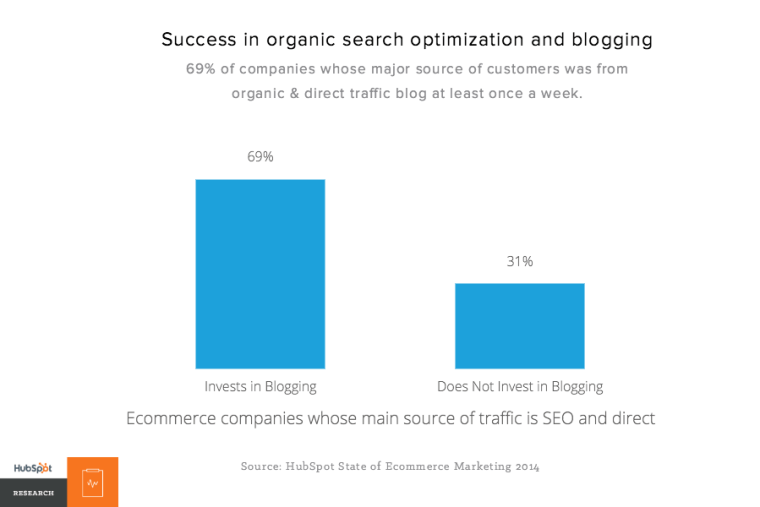 Ecommerce - SEO and blogging relationship – HubSpot Research