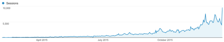 11-Month Traffic Growth