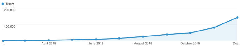 12-Month Website Traffic Growth