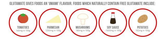 Glutamato presente de manera natural en muchos alimentos