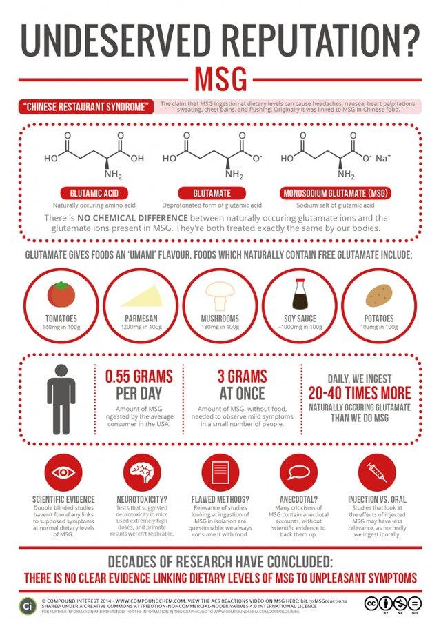 Infografia soble el glutamato monosódico