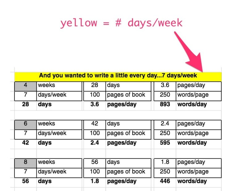 number of days per week you'll write your book