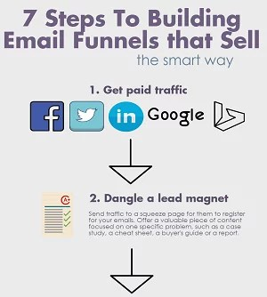 7 Step Sales Funnel small