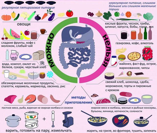 Что можно и нельзя есть при воспалении поджелудочной железы