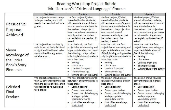rubric essay writing high schools Sometimes, teachers assign essays, whether descriptive, narrative, or argumentative among all the styles of articles, but do not provide the essay rubric high school students need to be in the right direction.