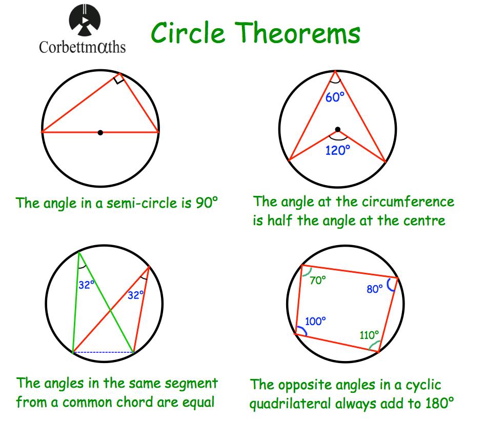 circle theorems | Search Results | Corbettmaths