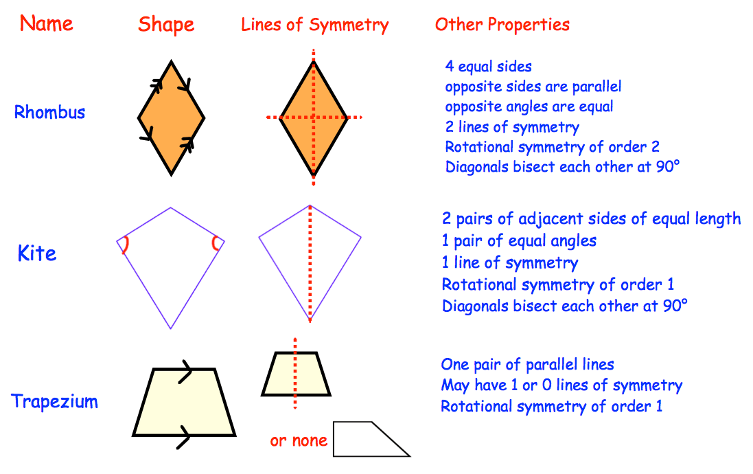 Kite Corbettmaths