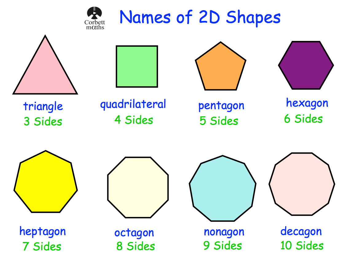 Worksheets Maths Shapes With Names names of 2d shapes revision corbettmaths