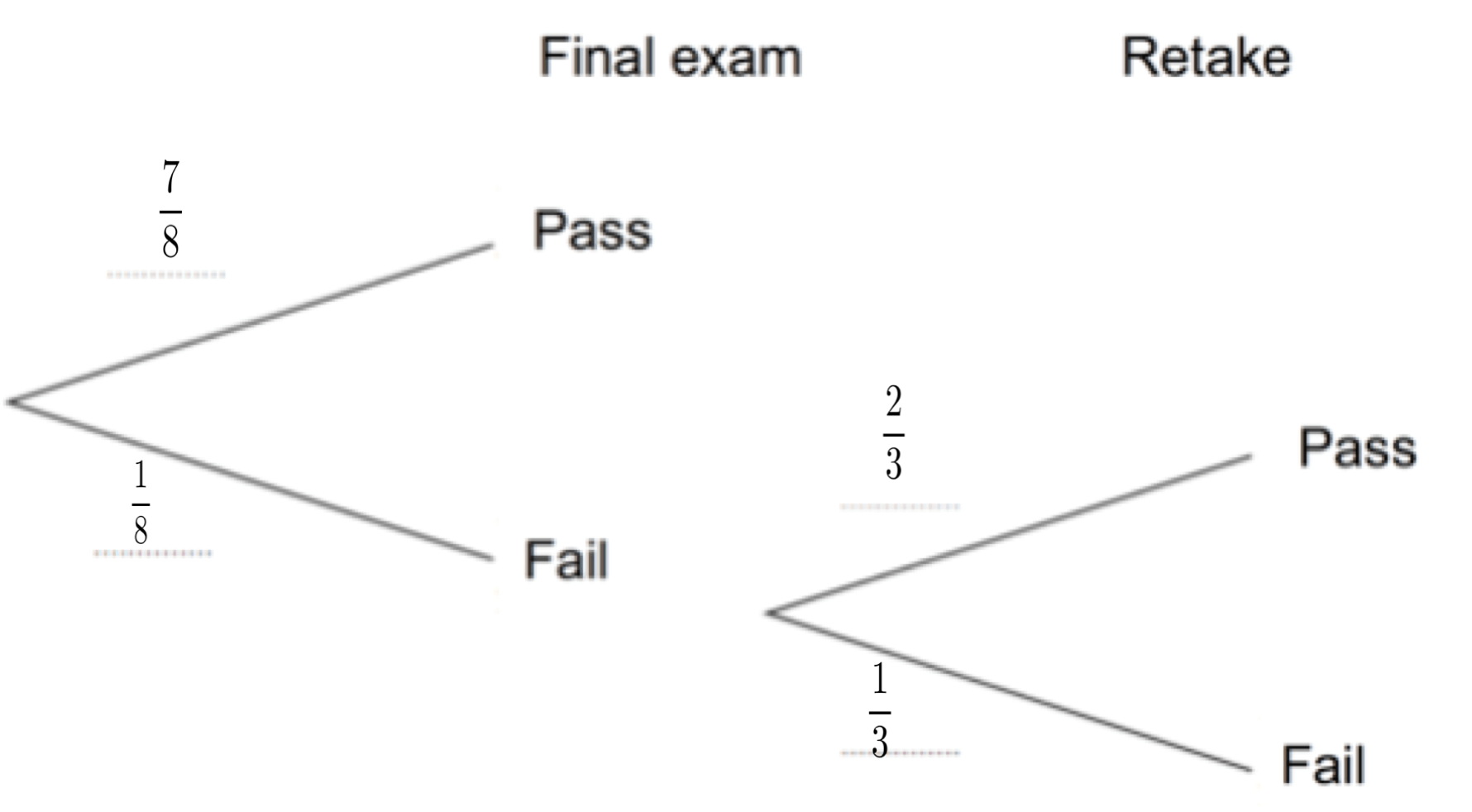 Tree Diagrams Answers