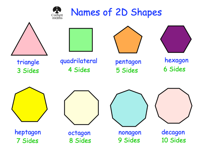 Names Of 2D Shapes Poster