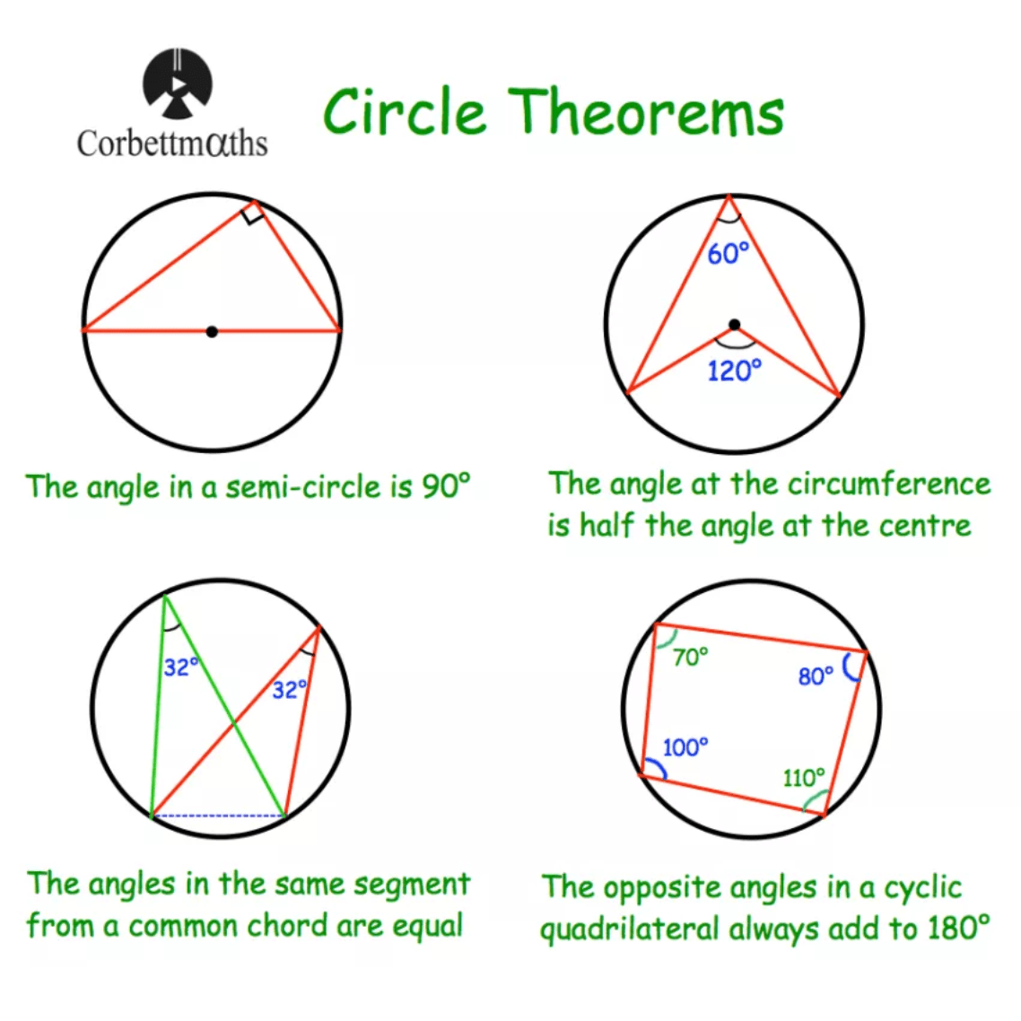 Circle Theorems Notes – Corbettmaths Pertaining To Angles In A Circle Worksheet