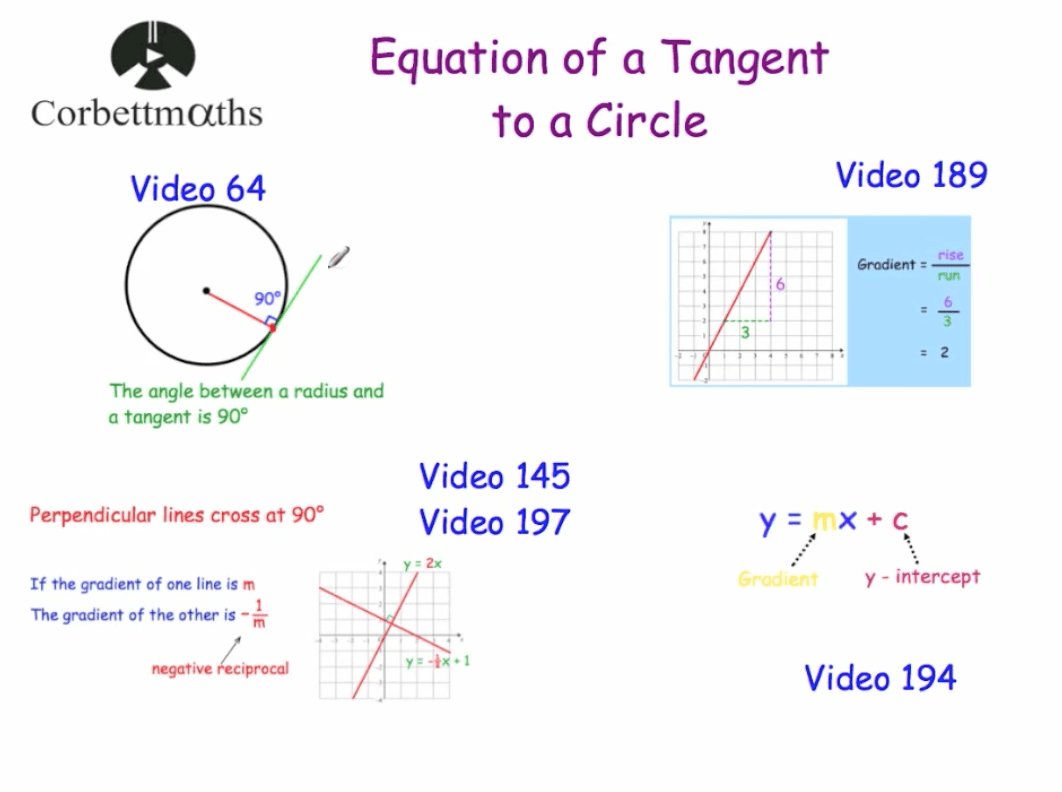 Equation of a Tangent to a Circle Video – Corbettmaths