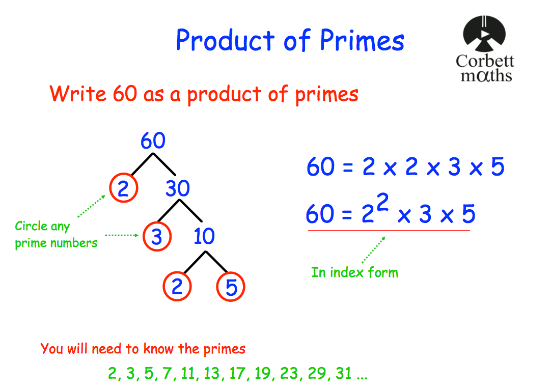 Prime Factorisation